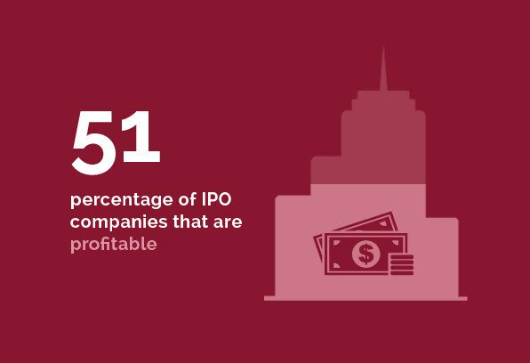 Corporate Group - 51 percentage of IPO companies that are profitable