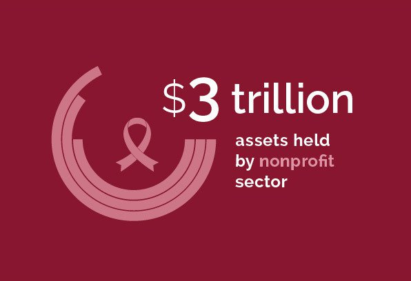 Tax & Wealth - $3 trillion assets held by nonprofit sector