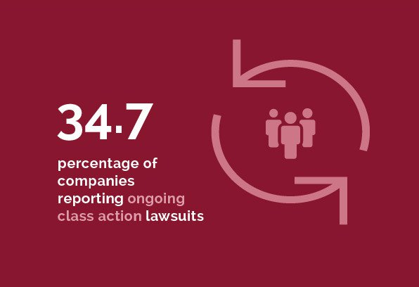 Commercial Disputes - 34.7% of companies reporting ongoing class action lawsuits