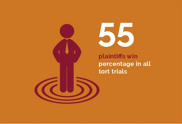 Commercial Disputes - 55 plaintiff win percentage in all tort trials
