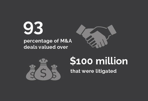 Commercial Disputes - 93% of M&A deals valued over/$100 million that were litigated