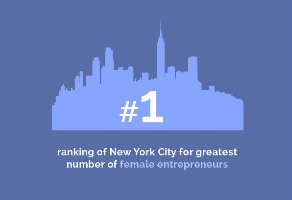 Corporate Group - #1 ranking of New York City for greatest number of female entrepreneurs