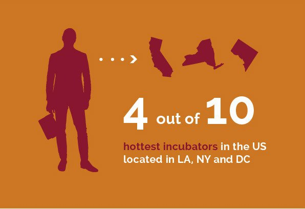 Corporate Group - 4 out of 10 hottest incubators in the US located in LA, NY and DC
