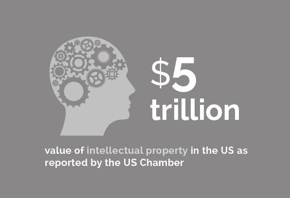 Entertainment - $5 trillion value of intellectual property in the US as reported by the US Chamber
