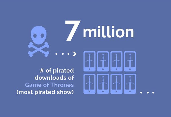 Entertainment - 7 million # of pirated downloads of Game of Thrones (most pirated show)