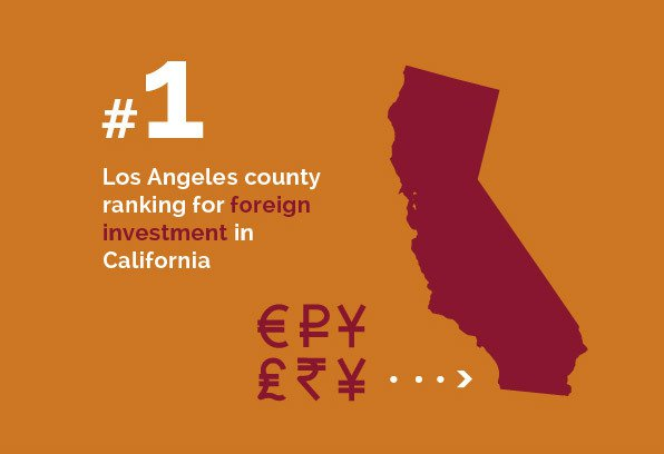 Real Estate - #1 Los Angeles county ranking for foreign investment in California