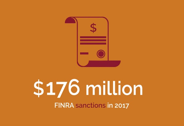 Corporate Group - $176 million FINRA sanctions in 2017