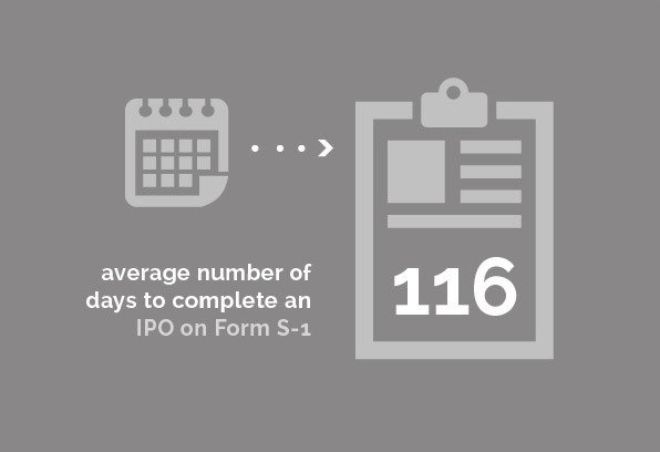 Corporate Group - 116 average number of days to complete an IPO on Form S-1