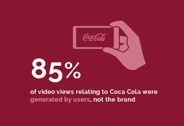 Entertainment - 85% of video views relateing to Coca Cola were generated by users, not the brand
