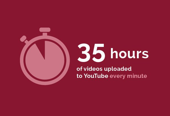 Entertainment - 35 hours of videos uploaded to YouTube every minute