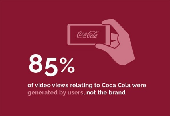 Motion Picture, Television & Music Transactions - 85 % of views relating to Coca-Cola were generated by users, not the brand