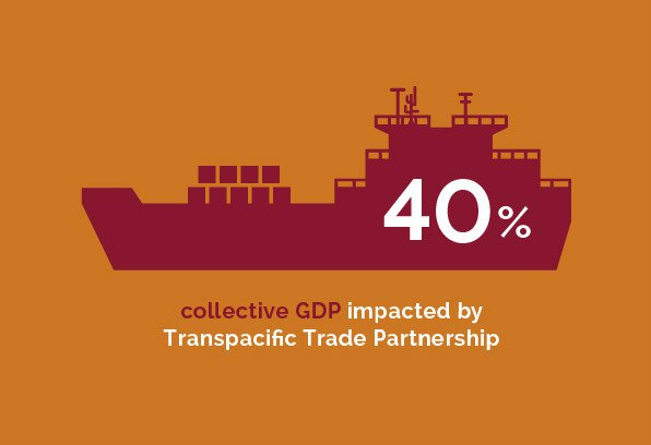 Regulatory - 40% collective GDP impacted by Transpacific Trade Partnership
