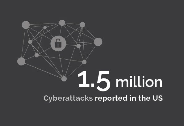Regulatory - 1.5 million cyberattacks reported in the US