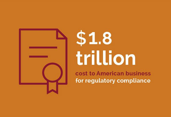 Regulatory - $1.8 trillion cost to American business for regulatory compliance