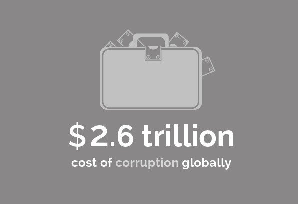 Regulatory - $2.6 trillion cost of corruption globally