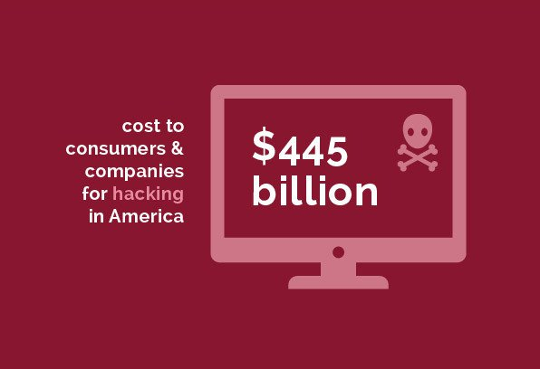 Regulatory - $445 billion cost to consumers & companies for hacking in America