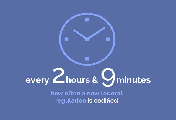 Regulatory - every 2 hours & 9 minutes/how often a new federal regulation is codified