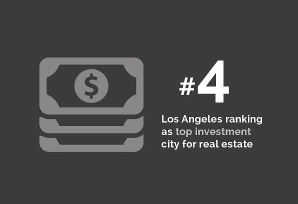 Real Estate - #4 Los Angeles ranking as top investment city for real estate