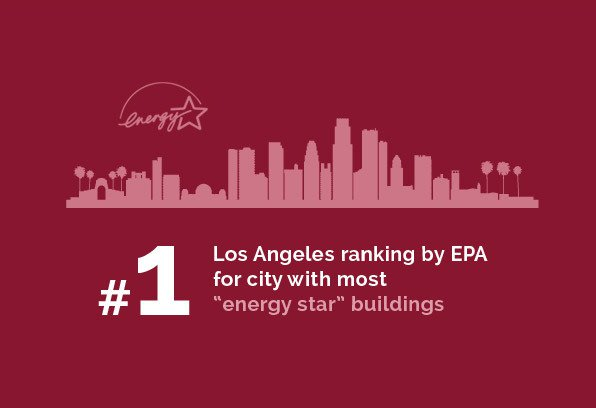 "Real Estate - #1 Los Angeles ranking by EPA for city with most ""energy star"" buildings"