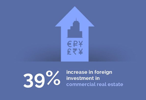 Real Estate - 39% increase in foreign investment in commercial real estate