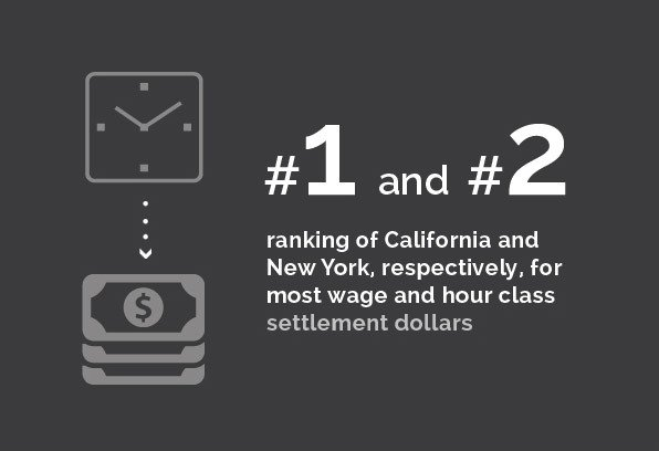 Labor and Employment - #1 and #2 ranking of California and New York, respectively, for most wage and hour class settlement dollars