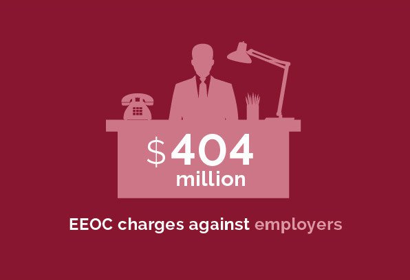 Labor and Employment - $404 million EEOC charges against employers