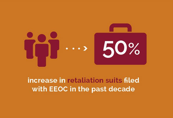 Labor and Employment - 50% increase in retaliation suits filed with EEOC in the past decade
