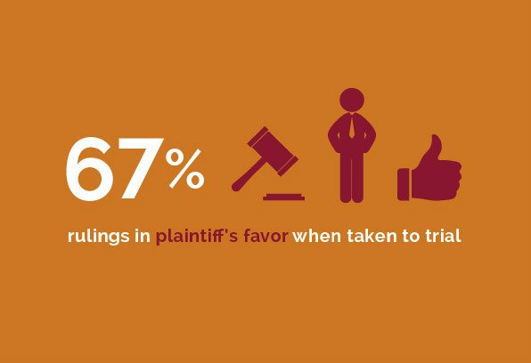 Labor and Employment - 67% rulings in plaintiff's favor when taken to trial
